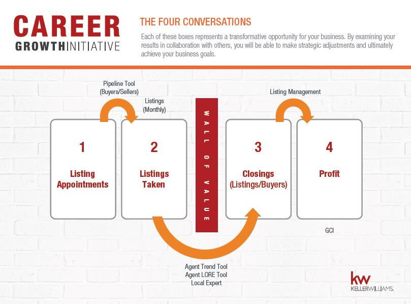 4_conversations_graphic